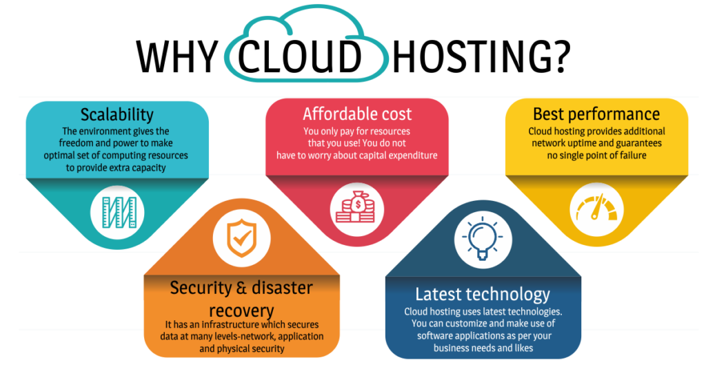 Here is Why Businesses Need Best Cloud Hosting?