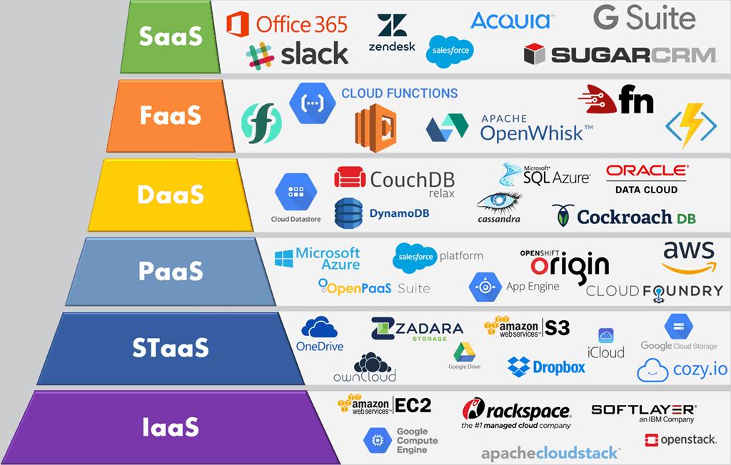 Data Migration in Amazon Cloud hostings