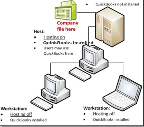 host local and remote files: Share Quickbooks file locally