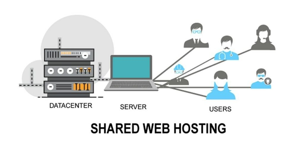Here's How Does Shared Hosting Actually Work