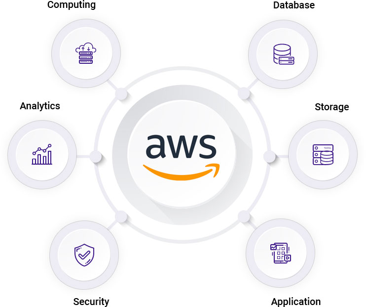 disadvantages of Amazon Cloud Hosting