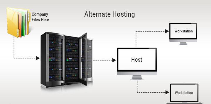 Alternative hosting: file server hosting