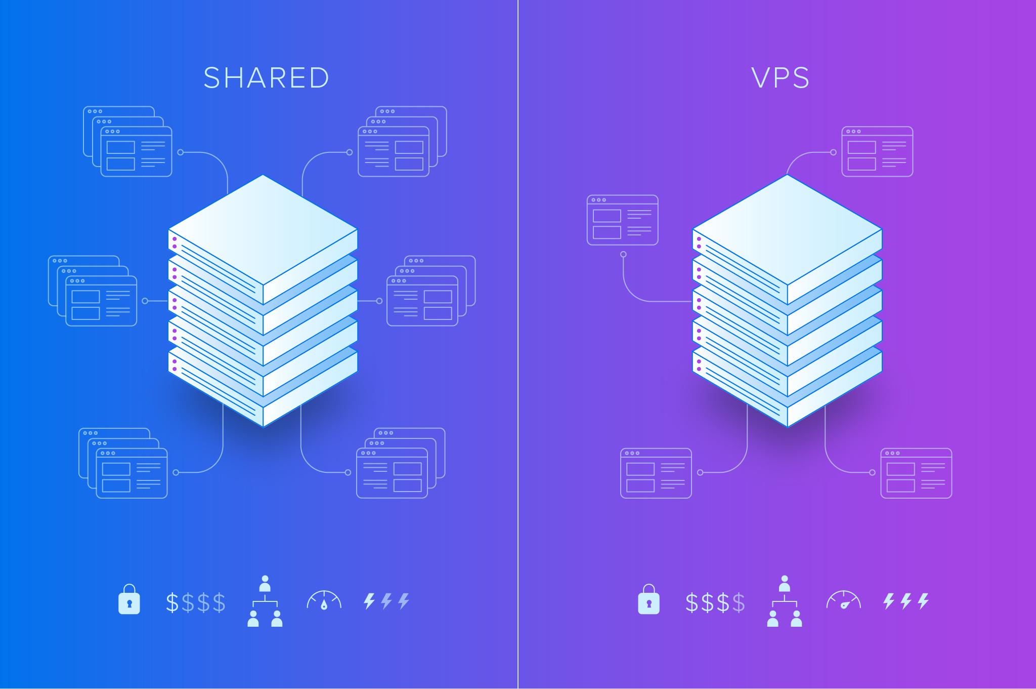 Cloud Hosting Vs VPS: Security