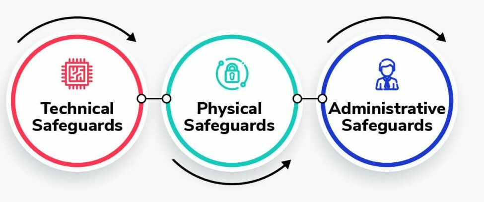 HIPAA hosting: three safeguards