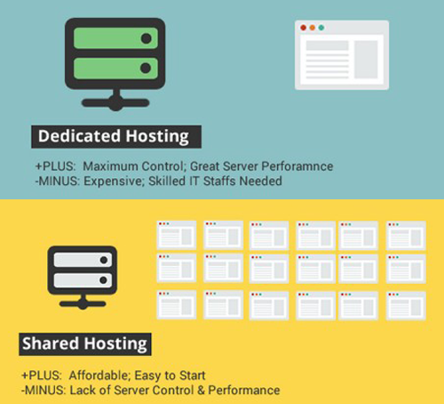 What To Consider Before Choosing Shared hosting vs Dedicated Hosting